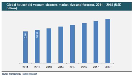 Vacuum Cleaner Global household vacuum cleaners market global industry analysis