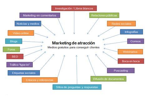 preguntas generadoras para una empresa marketing desarrollo y producto diario betnimra