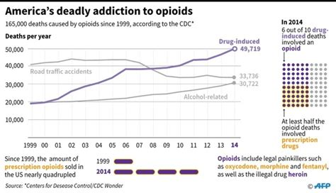 How Does It Take To Detox From Fentanyl by Unprecedented Overdose Epidemic From Fentanyl In Us