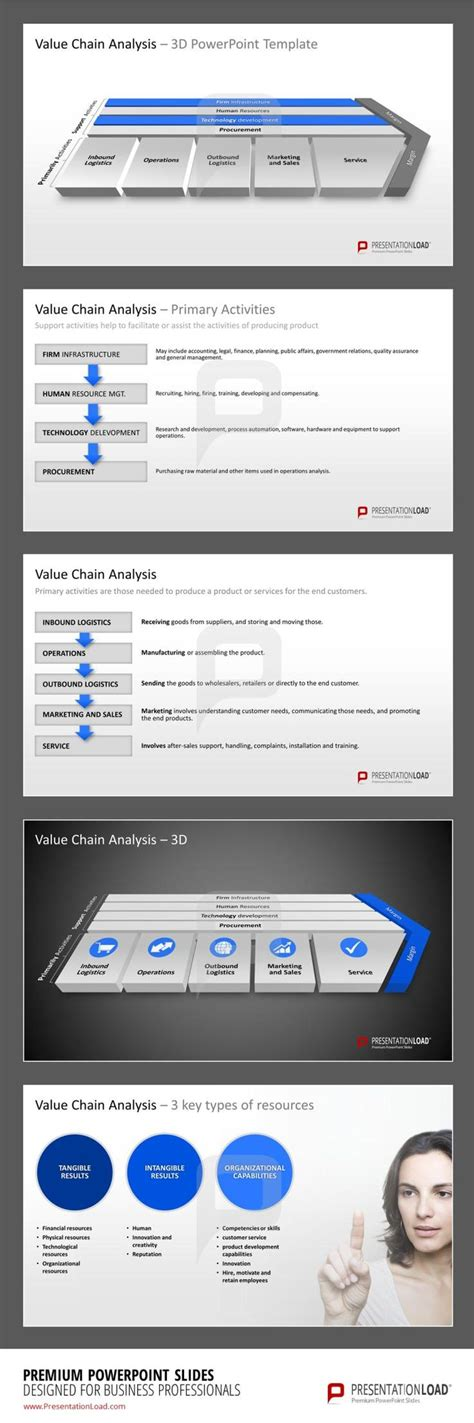 design management activities powerpoint templates for value chain analysis management