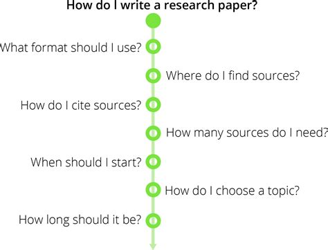 How Do You Make A Research Paper - how to write a research paper in 11 steps