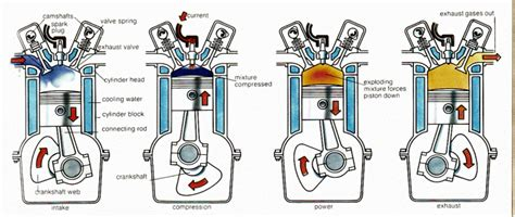 Engine Power Meningkatkan Performa Mesin Diesel Panther mesin atkinson dan mesin miller vs mesin otto oleh unnu