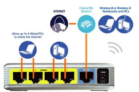 router hookup diagram connect up to four wired pcs and printers