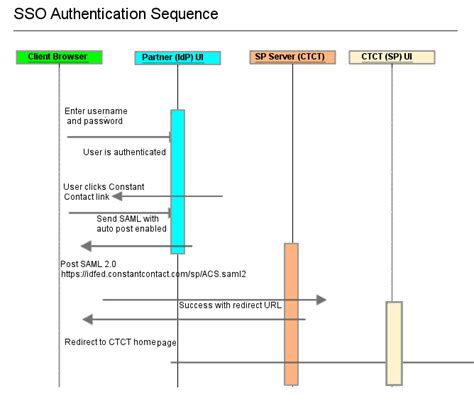 single sign on diagram configuring single sign on constant contact developer