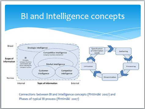 intelligence concept map what is intelligence the top management viewpoints petri hakanen