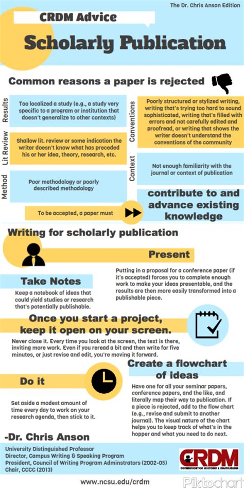 blogger jobs uk four infographics with tips on academic writing