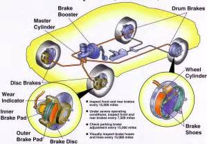 Abs Brake System How It Works Hdabob