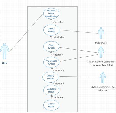 use diagram uml use diagram software engineering stack exchange