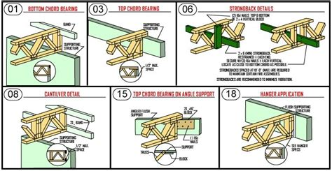 gambrel roof floor truss google search