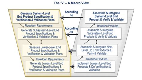 System Realization Sebok Vee Diagram Template