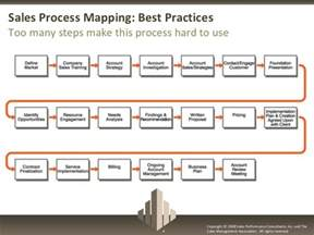 sales process mapping best practices for sales management
