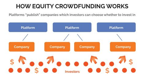 Mba Crowdfunding by The Basic Equity Crowdfunding Guide The Daily Mba