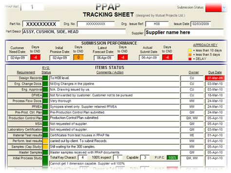 Ppap Ppapchecklist Template Ppap流程图 点力图库 Ppap Excel Template