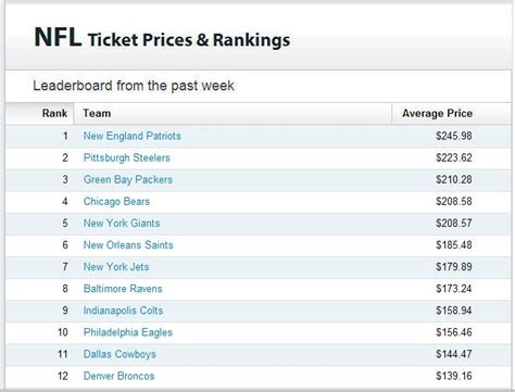 best ticket prices week 7 nfl ticket price leaderboard tba