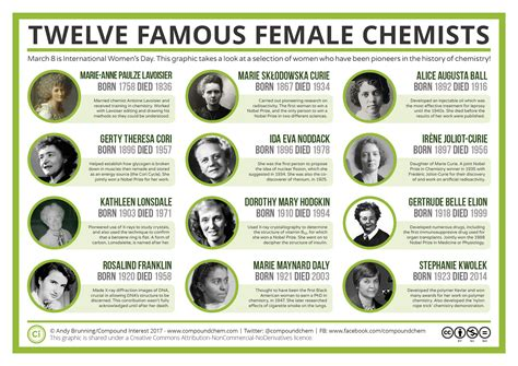 famous scientists and their inventions chemistry notes compound interest international women s day twelve