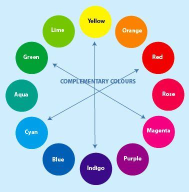 color wheel with names cmy colour wheel complementary note that the color