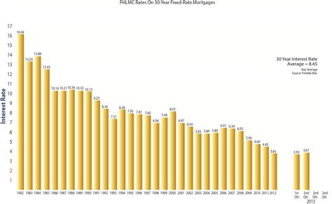 modern current home mortgage rates gallery home gallery