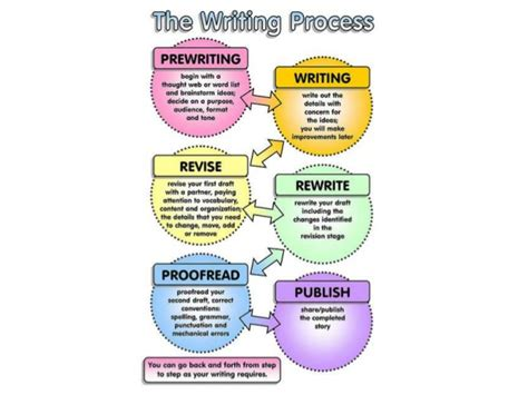 research paper process how to write a wonderful research paper