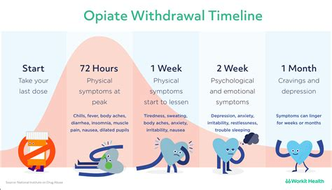 After Methadone Detox Symptoms by Opiate Withdrawal Timeline What To Expect Downloadable