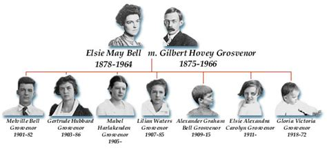 alexander graham bell biography essay search results from alexander graham bell family papers at