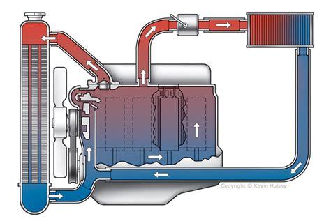 Coolant Flow Diagram