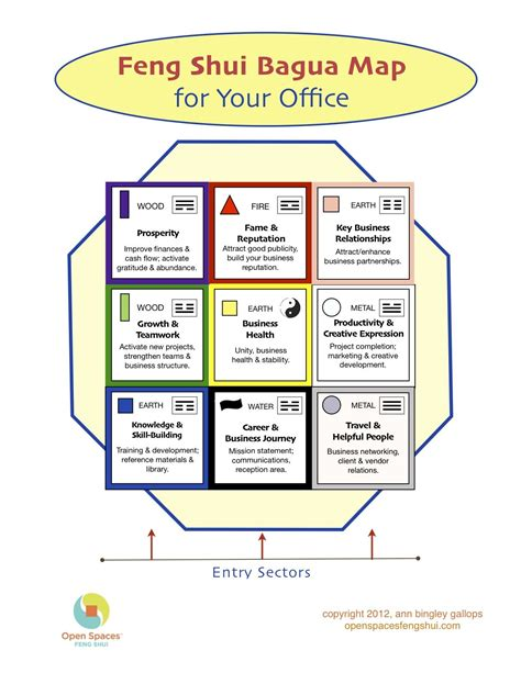 office bagua map feng shui feng shui office layout