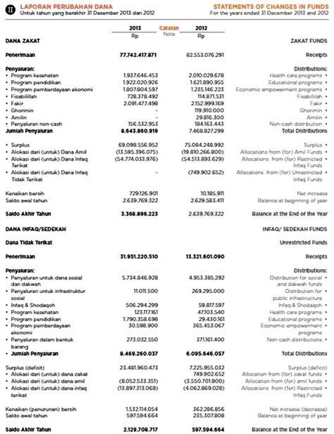 format laporan dana desa contoh laporan dana desa contoh three