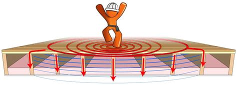 Floor Shaking by Dealing With Noise From Your Ceiling