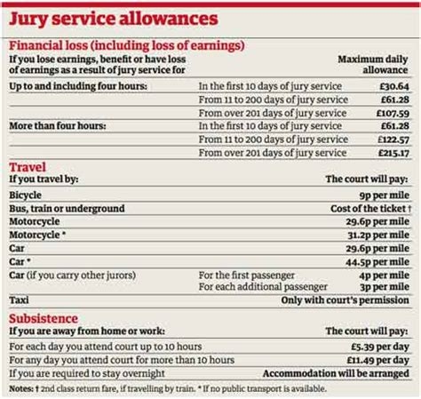 Jury Service Letter Uk Jury Service Civic Duty V Family Income Money The Guardian