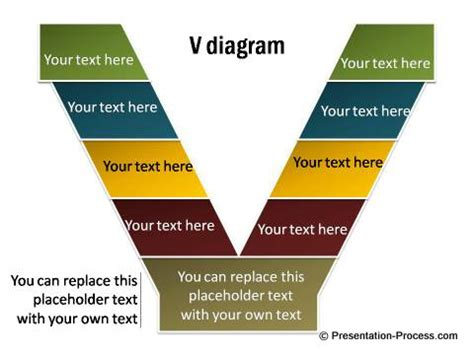 V Diagram Vee Diagram Template