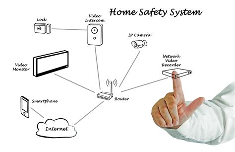 home security system problems and fixes security search