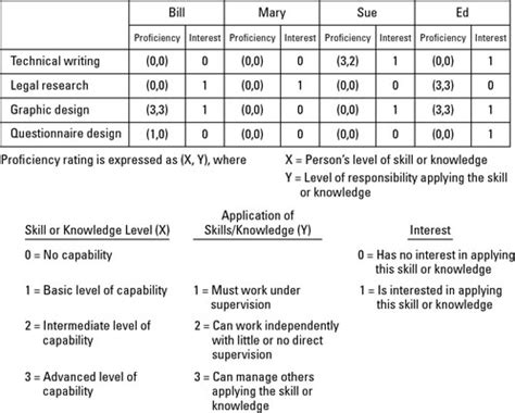 Example Of Technical Skills On Resume by How To Create A Skills Matrix Dummies