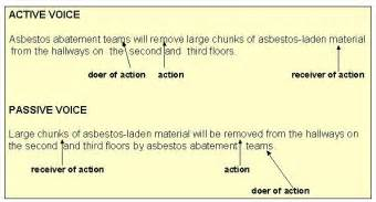 Active Voice In Essay Writing Means by Voice Active And Passive