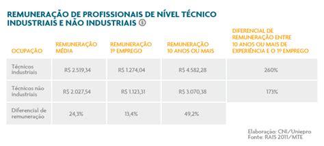 qual o aumento do novo piso salarial do rio de janeiro para 2016 qual o salario do acs 2016 qual o salario do acs 2016 qual