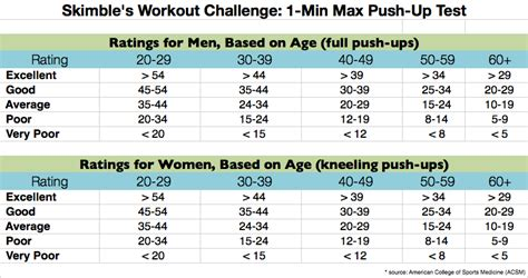 what can the average male bench press average bench press for men austin on dallas d line