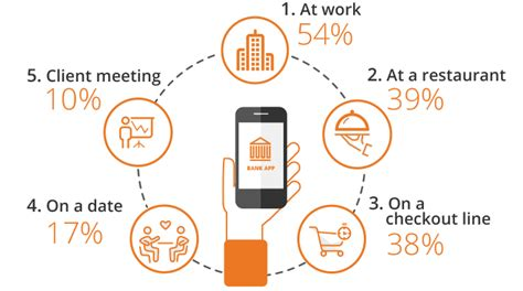 mobile banking usage banking app development the new weapon of top banks in