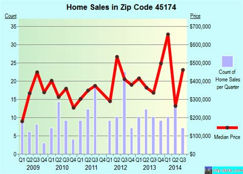 terrace park oh zip code 45174 real estate home value