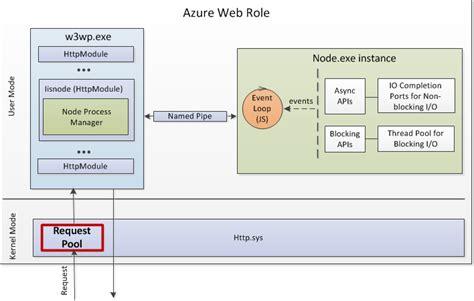 simple node js server exle top benefits of running node js on windows azure hanuk s