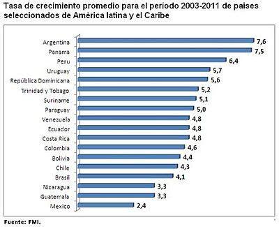 tasa de inters wikipedia la enciclopedia libre econom 237 a de argentina wikipedia la enciclopedia libre