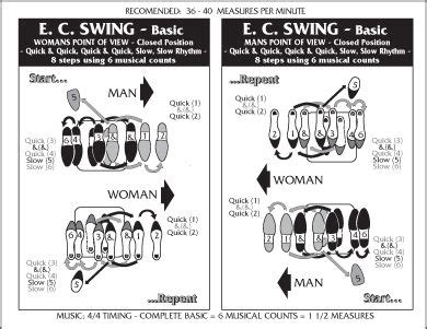 Swing Steps by Basic Swing Steps Diagram Lessons