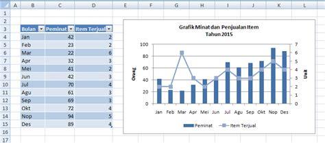 cara membuat grafik 2 axis di excel cara membuat grafik gabungan di excel