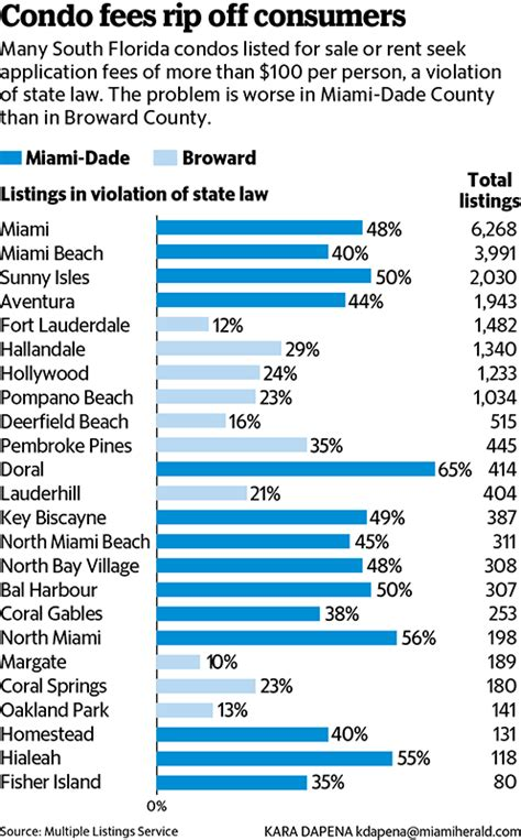 Typical Apartment Property Management Fees South Florida Condo Boards Rip Consumers With High