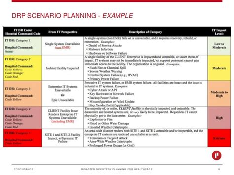 hospital disaster recovery plan template disaster recovery planning