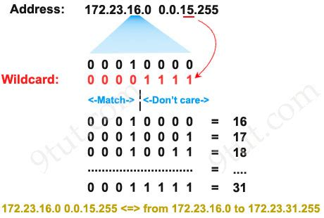 subnetting tutorial 9tut ccna training 187 access list tutorial