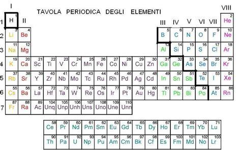 la tavola periodica degli elementi tavola periodica degli elementi giuseppemerlino s