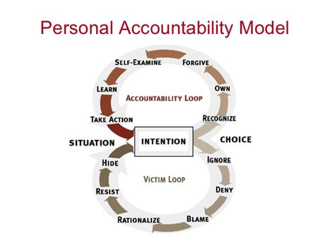 The 12 Factors Of Bussines Success Kevin cho presentation on accountable leadership by