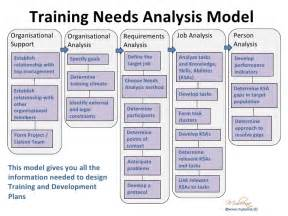 Management Needs Analysis Template by Organisational Needs Analysis Template