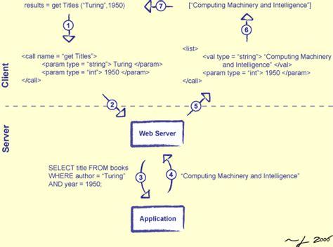 Python Xml Document