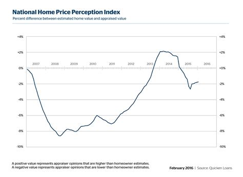 quicken loans hppi homeowner expectation of value nearing