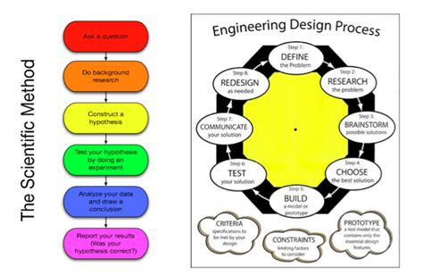 design criteria process scientific method and the engineering design process